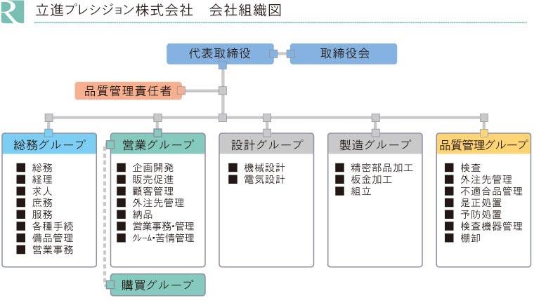 立進プレシジョン株式会社 組織図